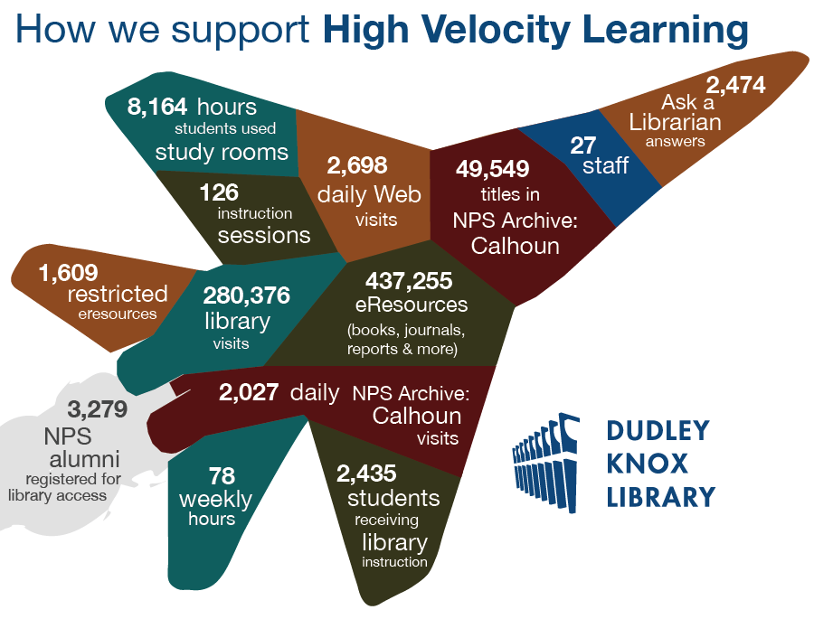 How we support High Velocity Learning