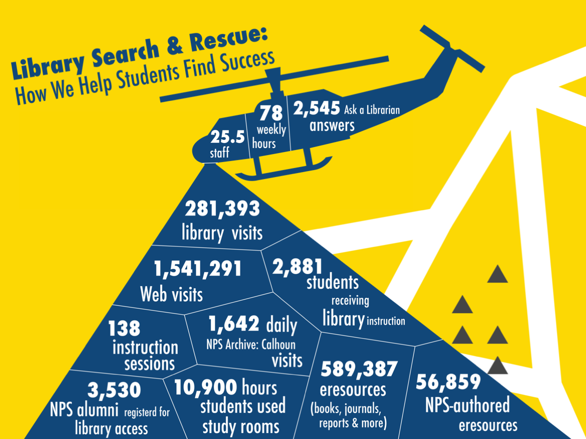 Library Search & Rescue: How we help students find success
